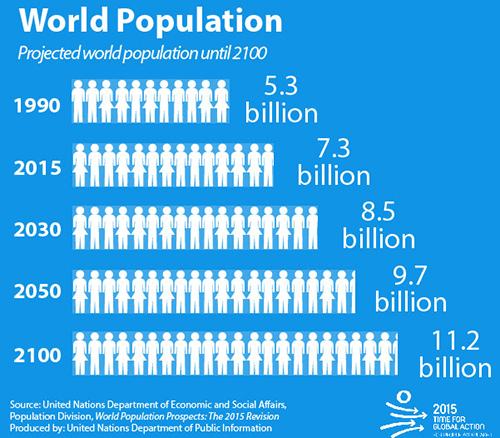 World Population Day is Saturday, July 11 – What's Our Future?